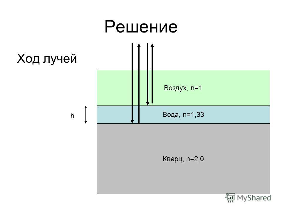 Решение Ход лучей Кварц, n=2,0 Вода, n=1,33 Воздух, n=1 h