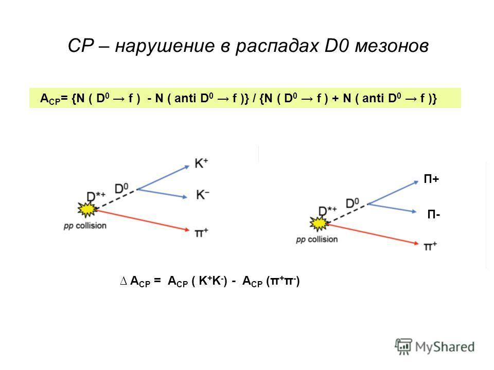 СP – нарушение в распадах D0 мезонов A CP = {N ( D 0 f ) - N ( anti D 0 f )} / {N ( D 0 f ) + N ( anti D 0 f )} Π+Π+ Π-Π- A CP = A CP ( K + K - ) - A CP (π + π - )