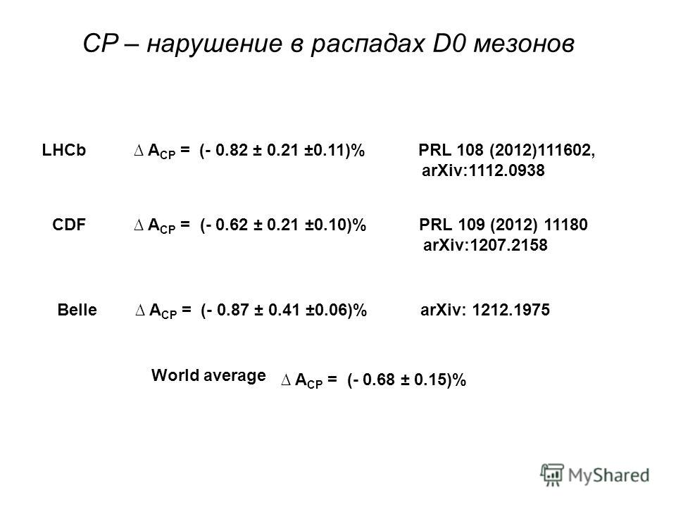 LHCb A CP = (- 0.82 ± 0.21 ±0.11)% PRL 108 (2012)111602, arXiv:1112.0938 CDF A CP = (- 0.62 ± 0.21 ±0.10)% PRL 109 (2012) 11180 arXiv:1207.2158 Belle A CP = (- 0.87 ± 0.41 ±0.06)% arXiv: 1212.1975 World average A CP = (- 0.68 ± 0.15)% СP – нарушение
