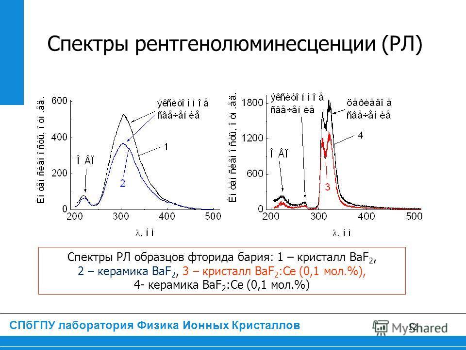 12 ЛПИ, лаб. Физики ионных кристаллов СПбГПУ лаборатория Физика Ионных Кристаллов Спектры рентгенолюминесценции (РЛ) Спектры РЛ образцов фторида бария: 1 – кристалл BaF 2, 2 – керамика BaF 2, 3 – кристалл BaF 2 :Ce (0,1 мол.%), 4- керамика BaF 2 :Ce