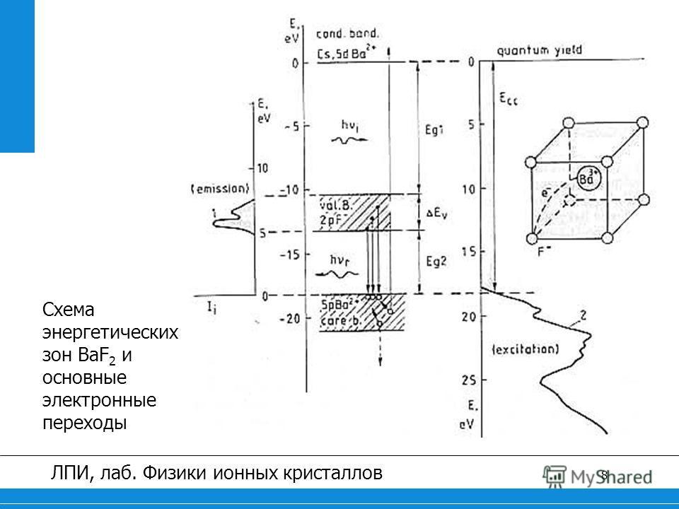 8 ЛПИ, лаб. Физики ионных кристаллов Схема энергетических зон BaF 2 и основные электронные переходы