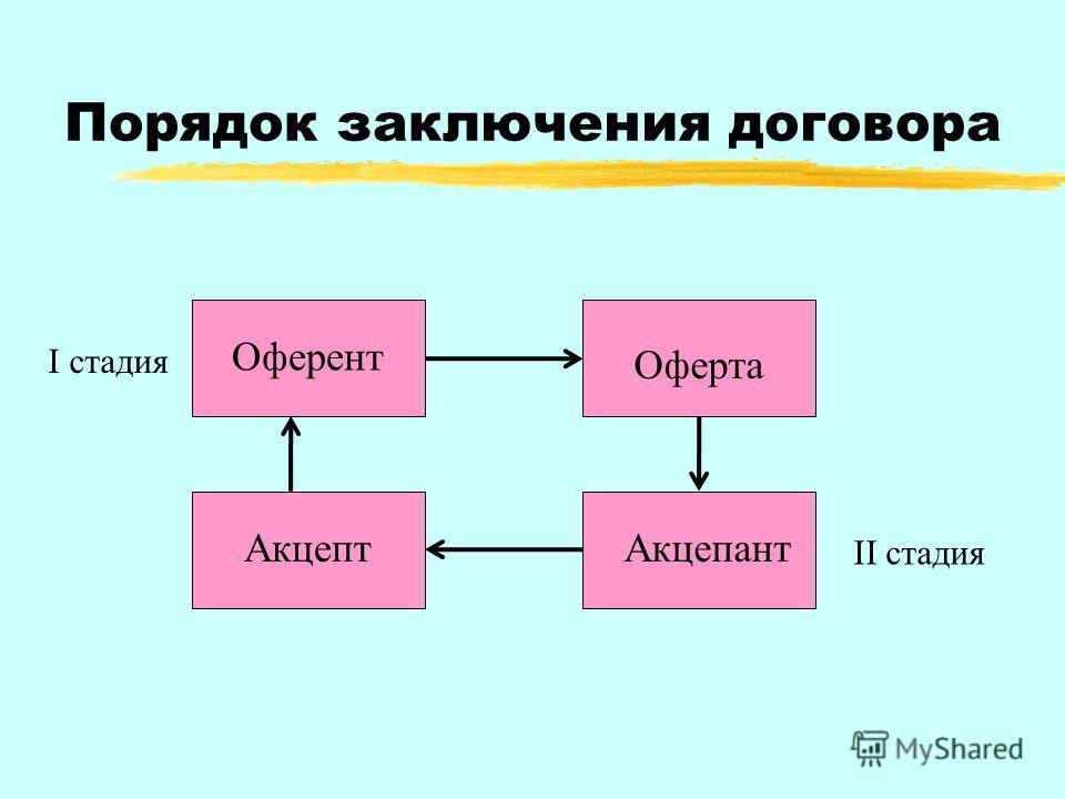 Порядок заключения договора I стадия II стадия Оферта Оферент АкцептАкцепант Оферта