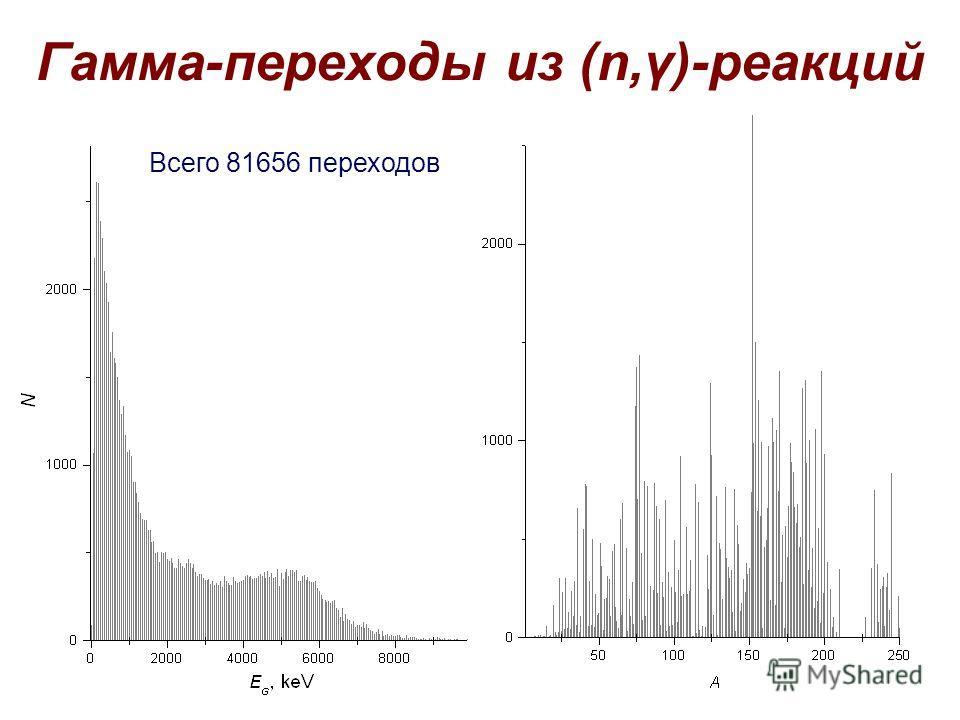 Гамма-переходы из (n,γ)-реакций Всего 81656 переходов