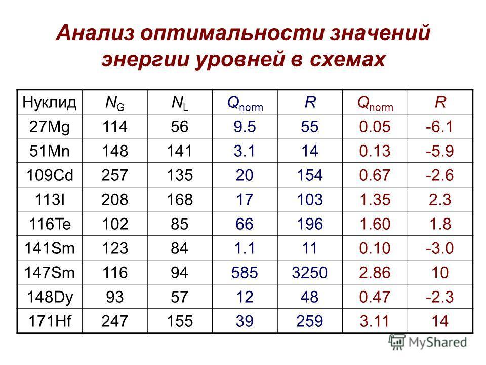 Анализ оптимальности значений энергии уровней в схемах НуклидNGNG NLNL Q norm R R 27Mg114569.5550.05-6.1 51Mn1481413.1140.13-5.9 109Cd257135201540.67-2.6 113I208168171031.352.3 116Te10285661961.601.8 141Sm123841.1110.10-3.0 147Sm1169458532502.8610 14