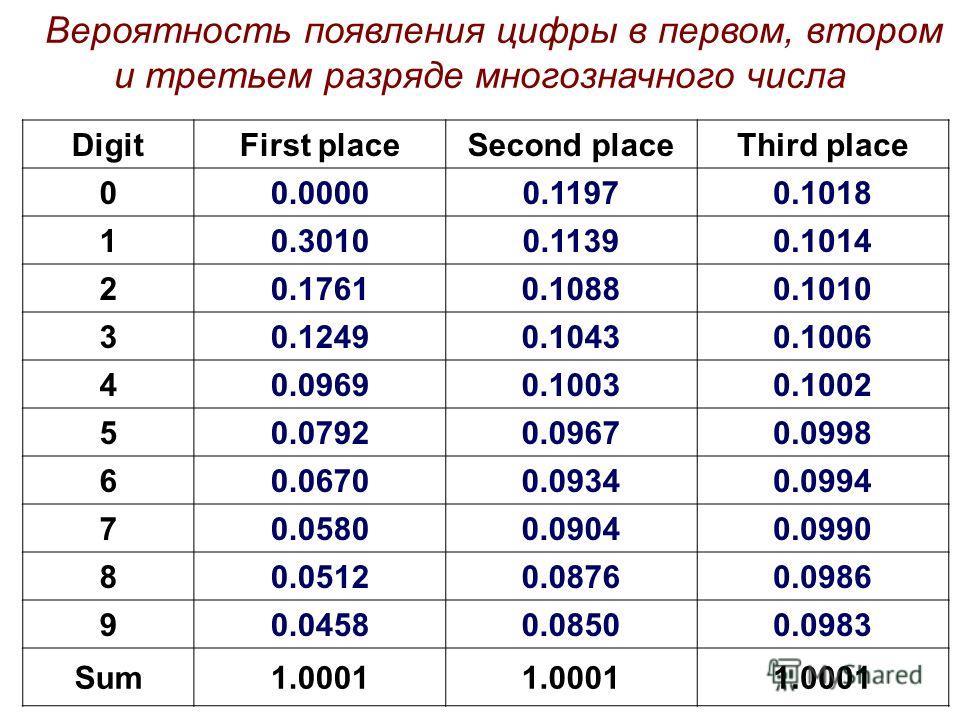 Вероятность появления цифры в первом, втором и третьем разряде многозначного числа DigitFirst placeSecond placeThird place 00.00000.11970.1018 10.30100.11390.1014 20.17610.10880.1010 30.12490.10430.1006 40.09690.10030.1002 50.07920.09670.0998 60.0670