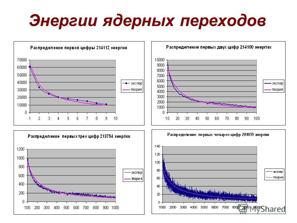 Энергии ядерных переходов