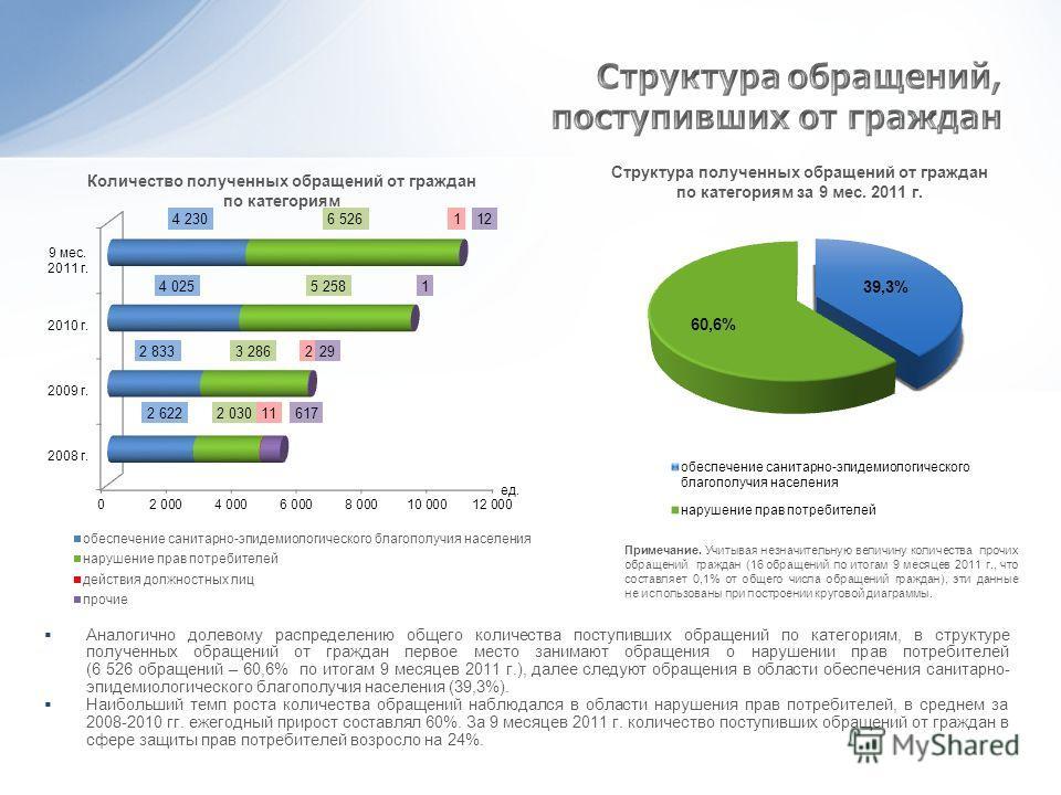Аналогично долевому распределению общего количества поступивших обращений по категориям, в структуре полученных обращений от граждан первое место занимают обращения о нарушении прав потребителей (6 526 обращений – 60,6% по итогам 9 месяцев 2011 г.),