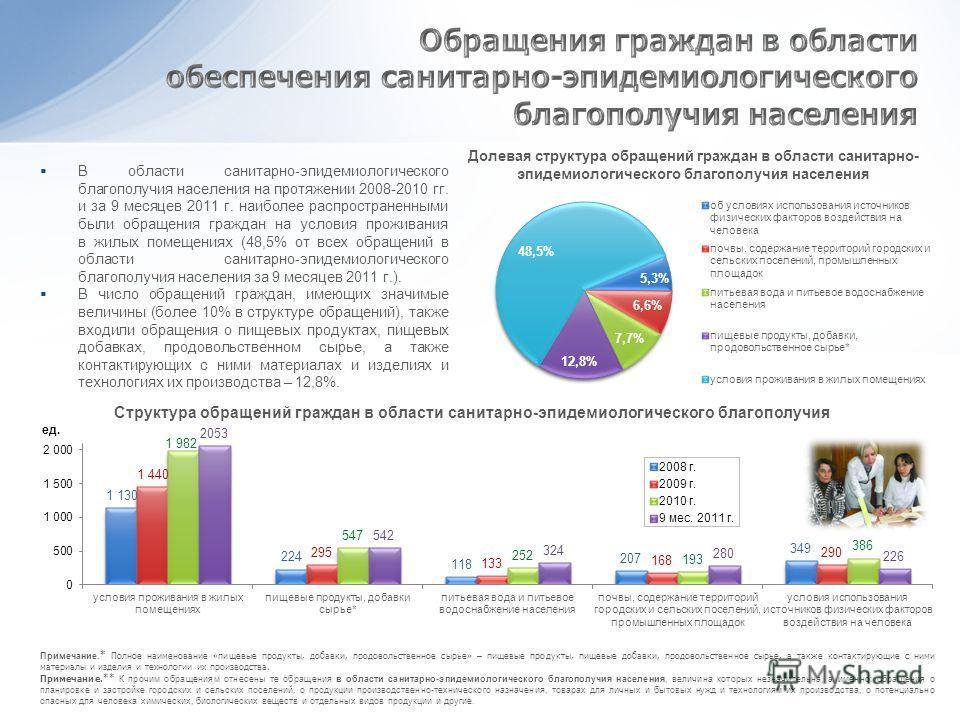 В области санитарно-эпидемиологического благополучия населения на протяжении 2008-2010 гг. и за 9 месяцев 2011 г. наиболее распространенными были обращения граждан на условия проживания в жилых помещениях (48,5% от всех обращений в области санитарно-