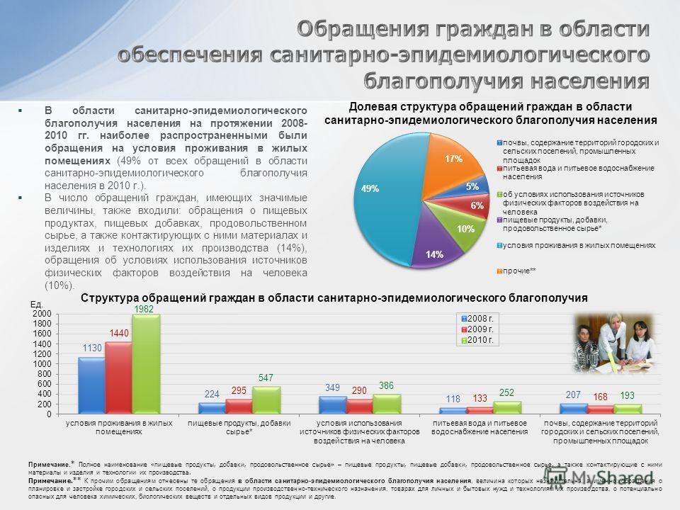 В области санитарно-эпидемиологического благополучия населения на протяжении 2008- 2010 гг. наиболее распространенными были обращения на условия проживания в жилых помещениях (49% от всех обращений в области санитарно-эпидемиологического благополучия