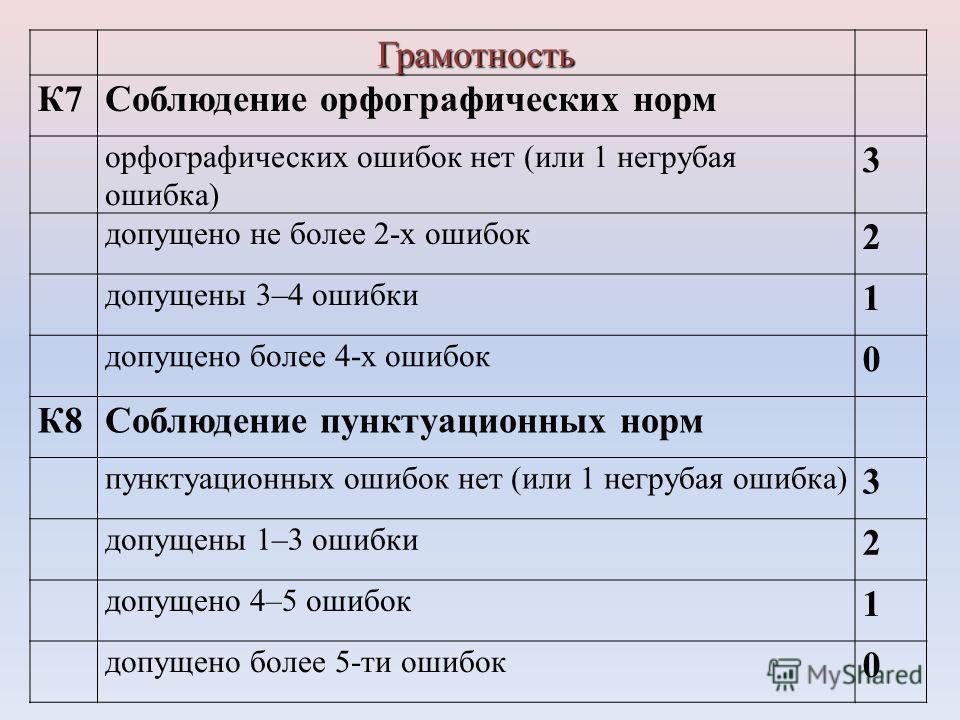 Грамотность К7Соблюдение орфографических норм орфографических ошибок нет (или 1 негрубая ошибка) 3 допущено не более 2-х ошибок 2 допущены 3–4 ошибки 1 допущено более 4-х ошибок 0 К8Соблюдение пунктуационных норм пунктуационных ошибок нет (или 1 негр