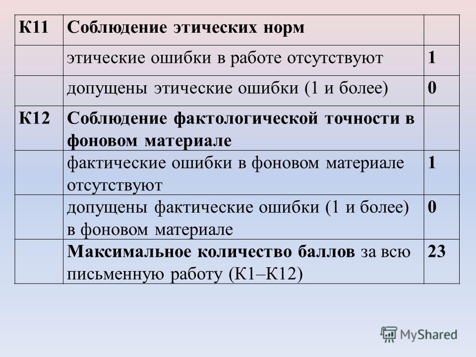 К11Соблюдение этических норм этические ошибки в работе отсутствуют1 допущены этические ошибки (1 и более)0 К12Соблюдение фактологической точности в фоновом материале фактические ошибки в фоновом материале отсутствуют 1 допущены фактические ошибки (1