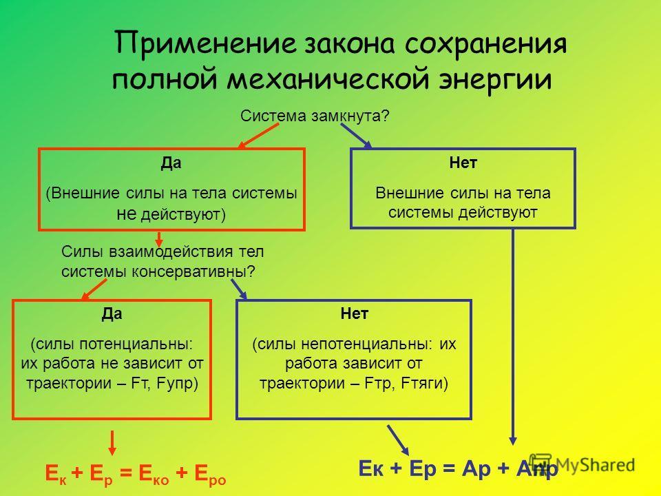 Применение закона сохранения полной механической энергии Система замкнута? Да (Внешние силы на тела системы не действуют) Нет Внешние силы на тела системы действуют Силы взаимодействия тел системы консервативны? Да (силы потенциальны: их работа не за