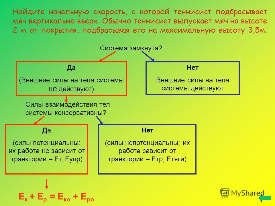 Система замкнута? Да (Внешние силы на тела системы не действуют) Нет Внешние силы на тела системы действуют Силы взаимодействия тел системы консервативны? Да (силы потенциальны: их работа не зависит от траектории – Fт, Fупр) Нет (силы непотенциальны: