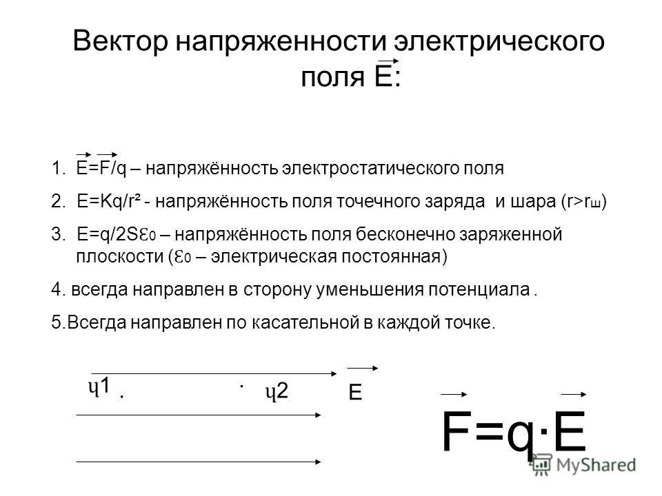 Вектор напряженности электрического поля Е: 1.E=F/q – напряжённость электростатического поля 2. E=Kq/r² - напряжённость поля точечного заряда и шара (r>r ш ) 3. E=q/2S Ɛ 0 – напряжённость поля бесконечно заряженной плоскости ( Ɛ 0 – электрическая пос