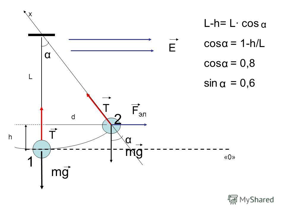 mg T E T F эл d «0» α x α 1 2 L-h= L· cos cos = 1-h/L cos = 0,8 sin = 0,6 L α α α α h