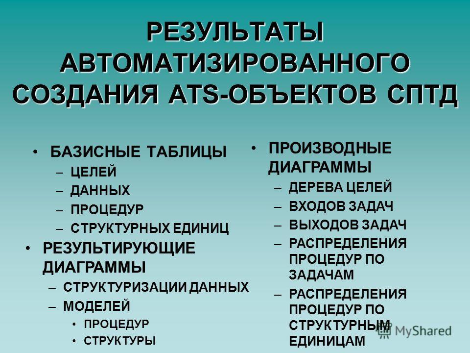 РЕЗУЛЬТАТЫ АВТОМАТИЗИРОВАННОГО СОЗДАНИЯ ATS-ОБЪЕКТОВ СПТД БАЗИСНЫЕ ТАБЛИЦЫ –ЦЕЛЕЙ –ДАННЫХ –ПРОЦЕДУР –СТРУКТУРНЫХ ЕДИНИЦ ПРОИЗВОДНЫЕ ДИАГРАММЫ –ДЕРЕВА ЦЕЛЕЙ –ВХОДОВ ЗАДАЧ –ВЫХОДОВ ЗАДАЧ –РАСПРЕДЕЛЕНИЯ ПРОЦЕДУР ПО ЗАДАЧАМ –РАСПРЕДЕЛЕНИЯ ПРОЦЕДУР ПО СТР