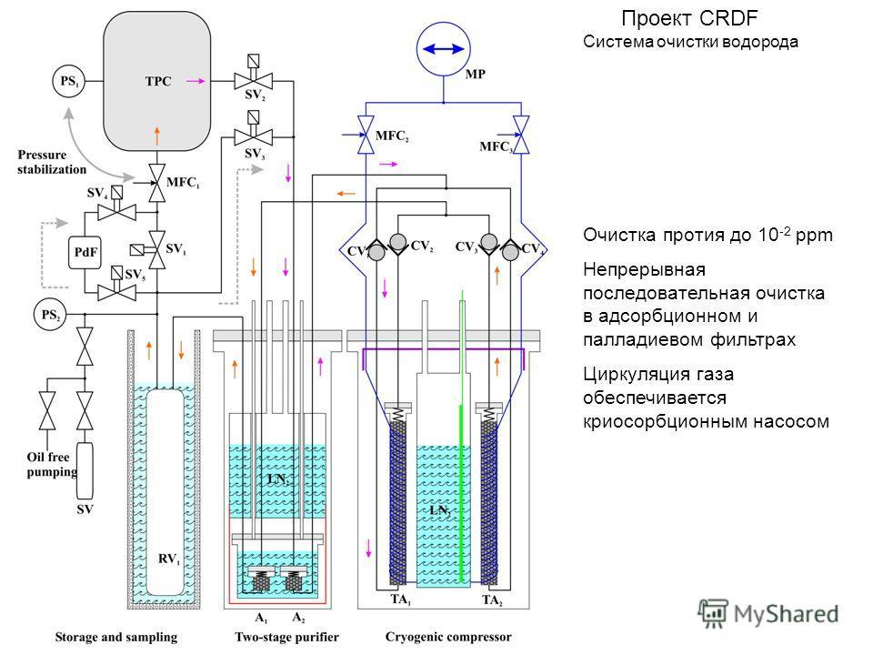 Проект CRDF Cистема очистки водорода Очистка протия до 10 -2 ppm Непрерывная последовательная очистка в адсорбционном и палладиевом фильтрах Циркуляция газа обеспечивается криосорбционным насосом