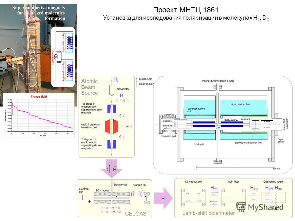 Проект МНТЦ 1861 Установка для исследования поляризации в молекулах H 2, D 2