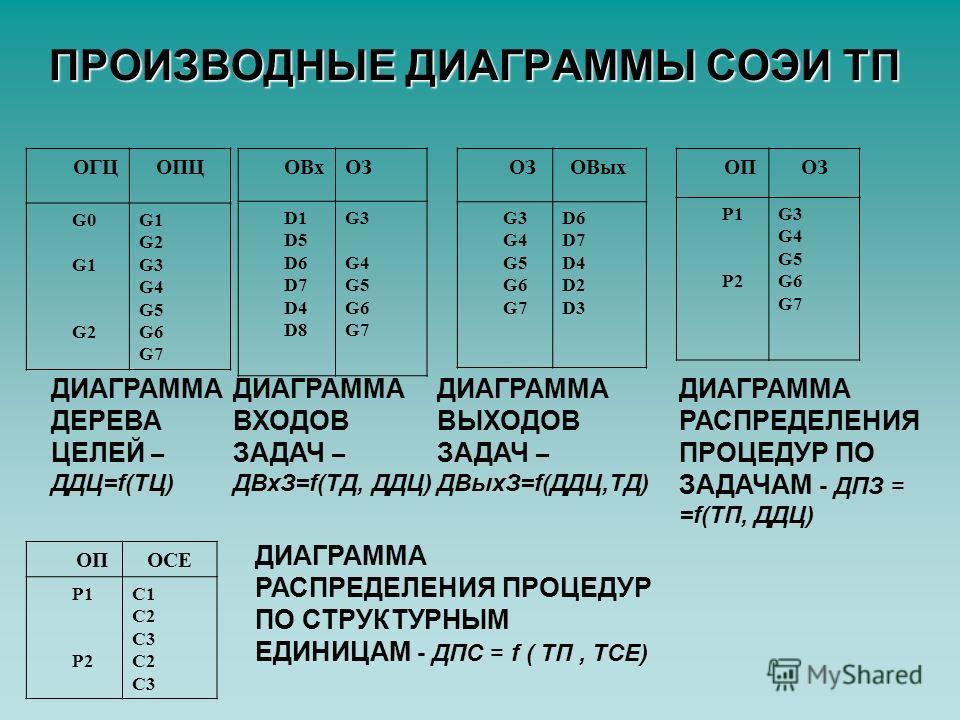ПРОИЗВОДНЫЕ ДИАГРАММЫ СОЭИ ТП ОГЦОПЦ G0 G1 G2 G1 G2 G3 G4 G5 G6 G7 ОВхОЗ D1 D5 D6 D7 D4 D8 G3G4G5G6G7G3G4G5G6G7 ОЗОВых G3 G4 G5 G6 G7 D6 D7 D4 D2 D3 ДИАГРАММА ДЕРЕВА ЦЕЛЕЙ – ДДЦ=f(ТЦ) ДИАГРАММА ВХОДОВ ЗАДАЧ – ДВхЗ=f(ТД, ДДЦ) ДИАГРАММА ВЫХОДОВ ЗАДАЧ –