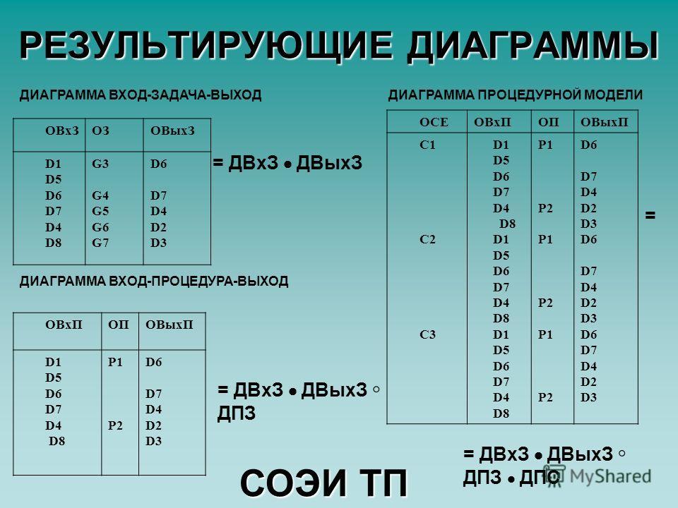 ОСЕОВхПОПОВыхП C1 C2 C3 D1 D5 D6 D7 D4 D8 D1 D5 D6 D7 D4 D8 D1 D5 D6 D7 D4 D8 P1 P2 P1 P2 P1 P2 D6 D7 D4 D2 D3 D6 D7 D4 D2 D3 D6 D7 D4 D2 D3 РЕЗУЛЬТИРУЮЩИЕ ДИАГРАММЫ ОВхЗОЗОВыхЗ D1 D5 D6 D7 D4 D8 G3G4G5G6G7G3G4G5G6G7 D6 D7 D4 D2 D3 ОВхПОПОВыхП D1 D5