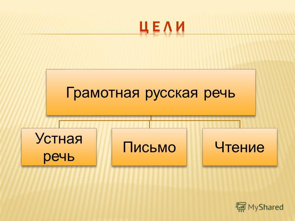 Грамотная русская речь Устная речь ПисьмоЧтение