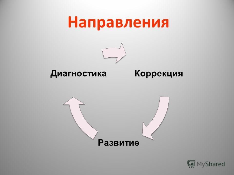 Направления Коррекция Развитие Диагностика