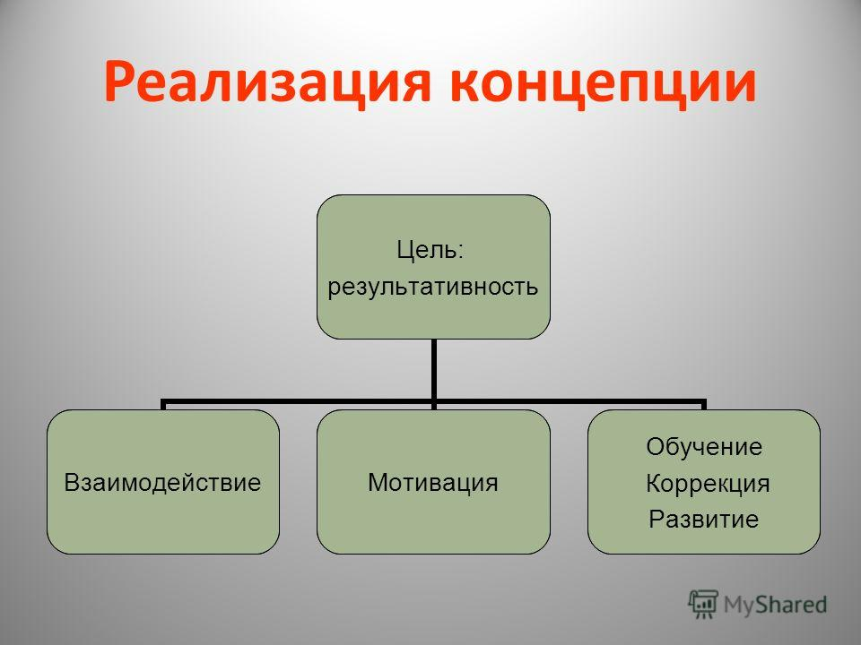 Реализация концепции Цель: результативность ВзаимодействиеМотивация Обучение Коррекция Развитие Цель: результативность ВзаимодействиеМотивация Обучение Коррекция Развитие