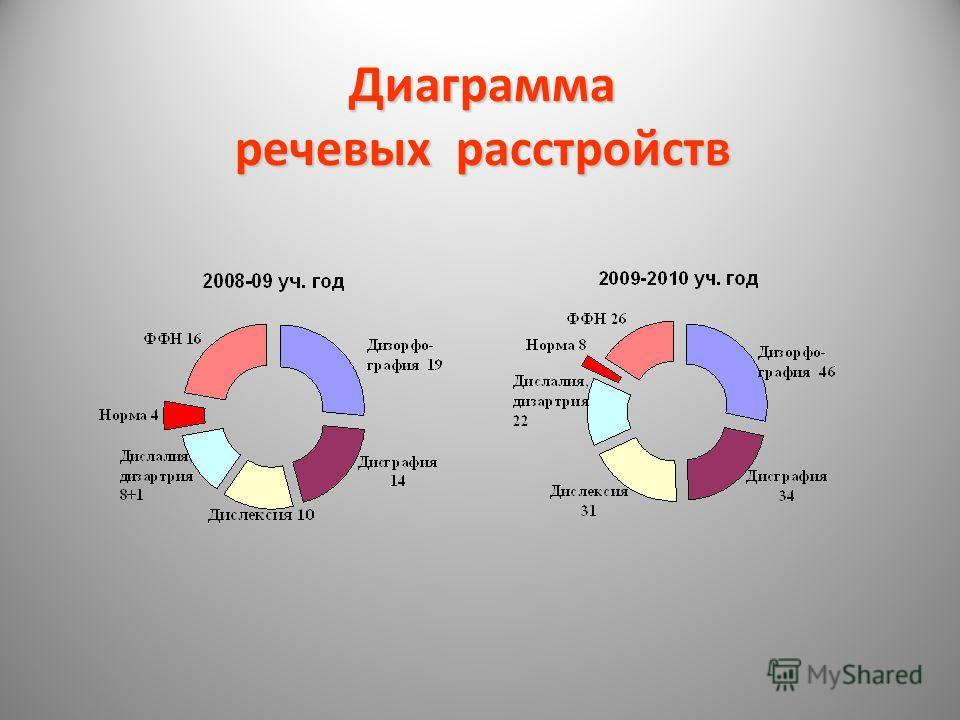 Диаграмма речевых расстройств