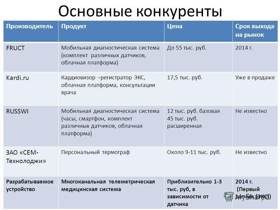 Основные конкуренты ПроизводительПродуктЦенаСрок выхода на рынок FRUCT Мобильная диагностическая система (комплект различных датчиков, облачная платформа) До 55 тыс. руб.2014 г. Kardi.ru Кардиовизор –регистратор ЭКС, облачная платформа, консультации