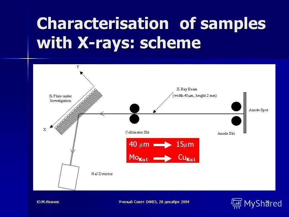 Ю.М.ИвановУченый Совет ОФВЭ, 28 декабря 200430 Characterisation of samples with X-rays: scheme 40 m 15 m Mo K Cu K