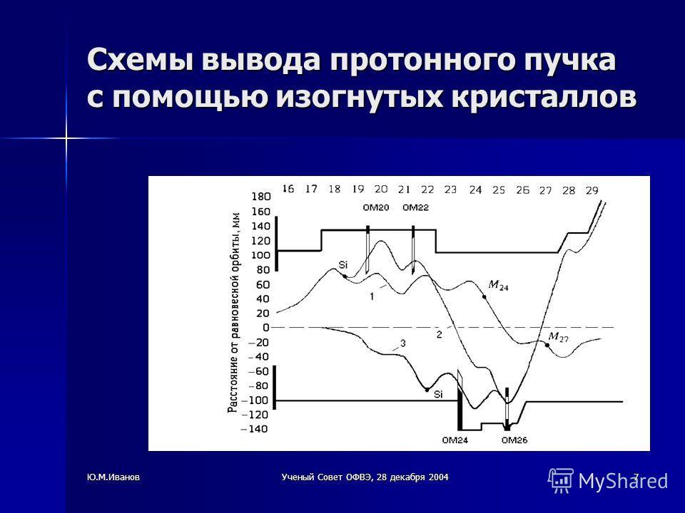 Ю.М.ИвановУченый Совет ОФВЭ, 28 декабря 20047 Схемы вывода протонного пучка с помощью изогнутых кристаллов