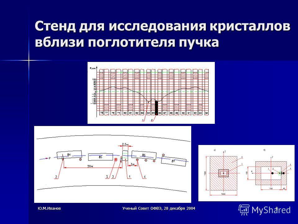 Ю.М.ИвановУченый Совет ОФВЭ, 28 декабря 20048 Стенд для исследования кристаллов вблизи поглотителя пучка