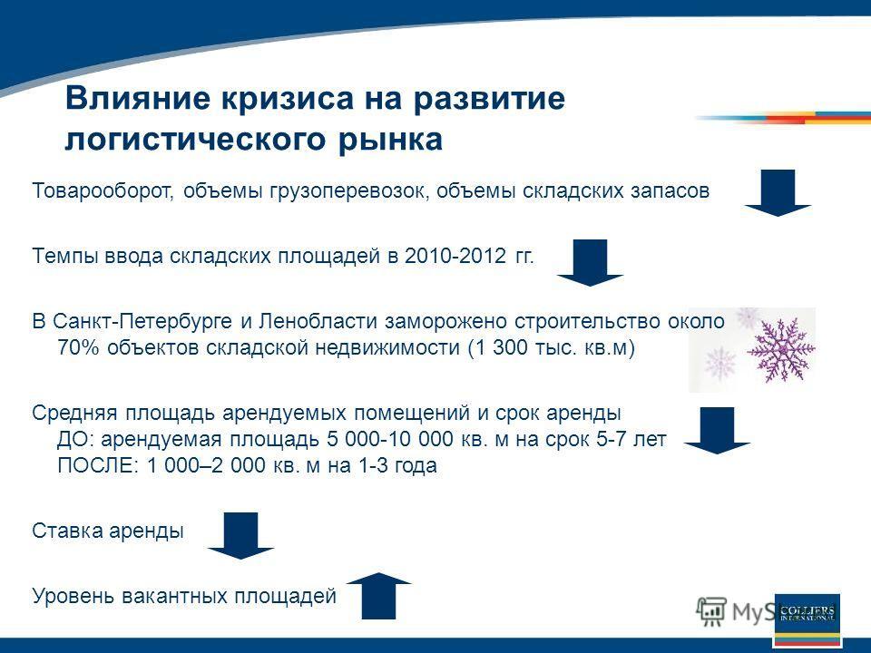Влияние кризиса на развитие логистического рынка Товарооборот, объемы грузоперевозок, объемы складских запасов Темпы ввода складских площадей в 2010-2012 гг. В Санкт-Петербурге и Ленобласти заморожено строительство около 70% объектов складской недвиж