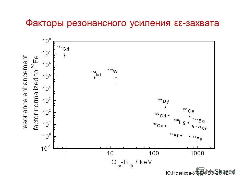 Факторы резонансного усиления εε-захвата Ю.Новиков-УС ОФВЭ-26.12.11
