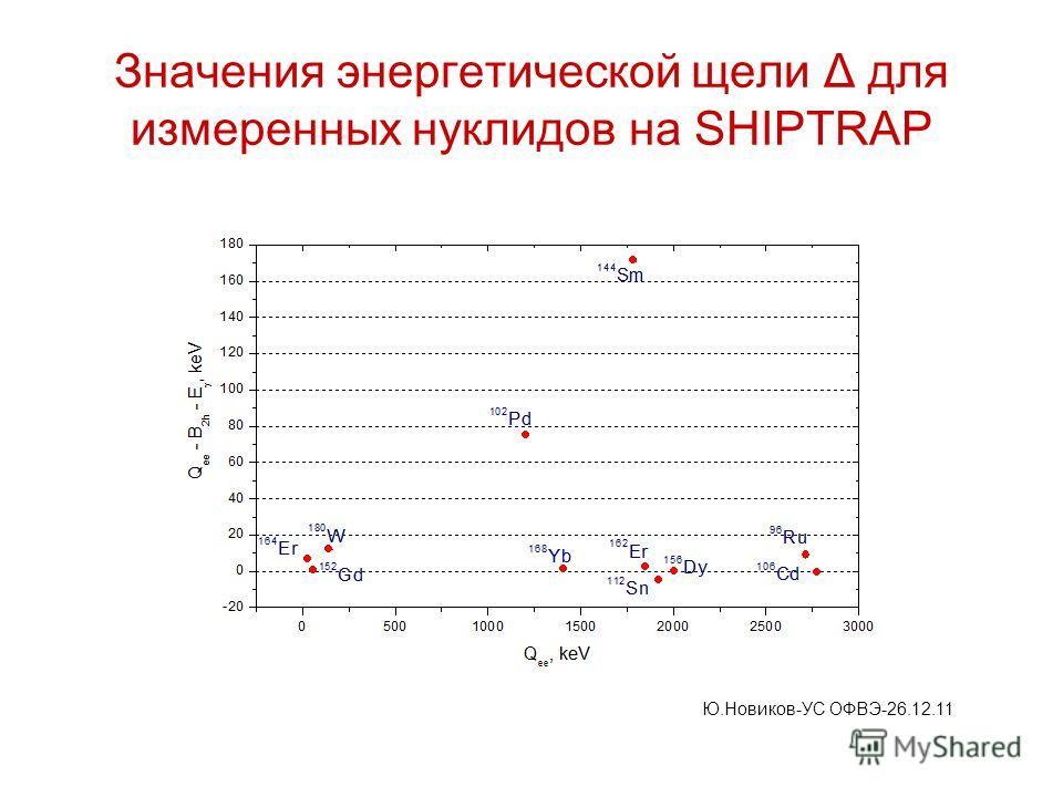 Значения энергетической щели Δ для измеренных нуклидов на SHIPTRAP Ю.Новиков-УС ОФВЭ-26.12.11