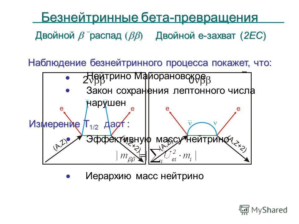 Двойной распад ( ) Двойной е-захват (2EC) Наблюдение безнейтринного процесса покажет, что: Иерархию масс нейтрино Нейтрино Майорановское Закон сохранения лептонного числа нарушен Измерение T 1/2 : Измерение T 1/2 даст : Эффективную массу нейтрино