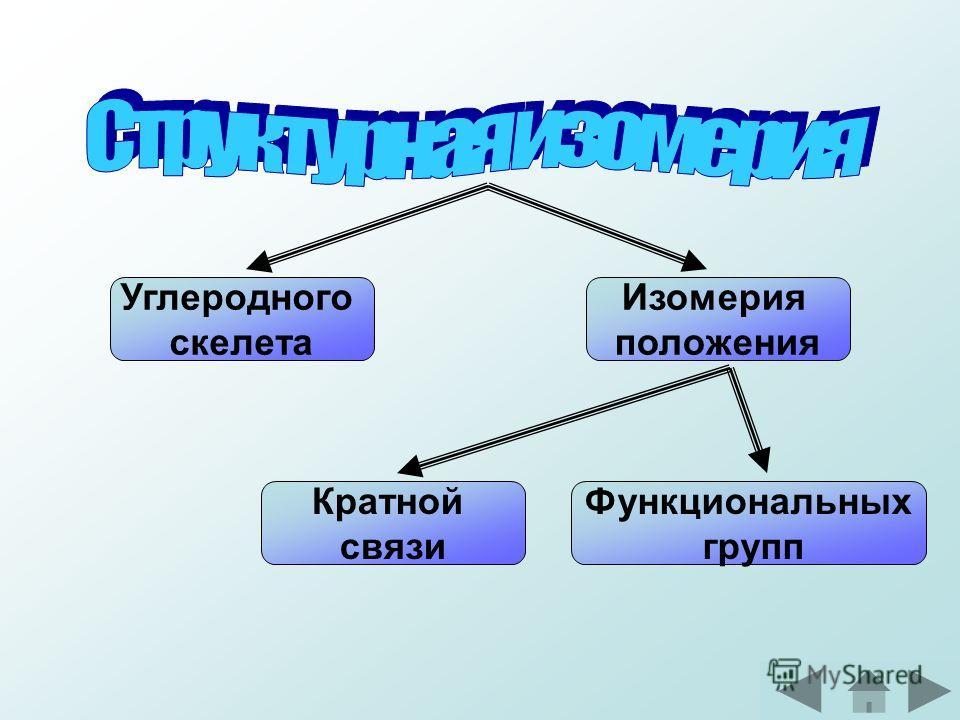 Углеродного скелета Изомерия положения Кратной связи Функциональных групп