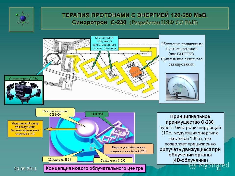 29.09.2011 Крившич А.Г. 11 Комнаты для облучения фиксированным пучком протонов Синхротрон С-230 Облучение подвижным пучком протонов (две ГАНТРИ). Применение активного сканирования. Принципиальное преимущество С-230: пучок - быстроциклирующий (10% мод