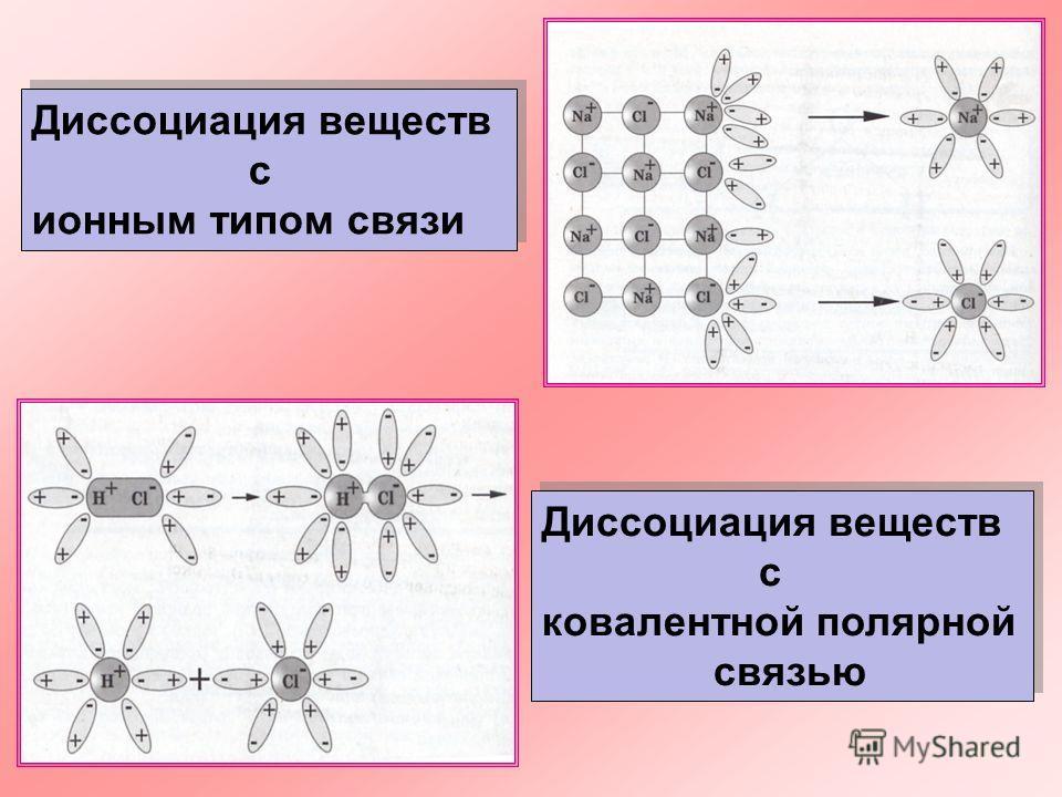 Диссоциация веществ с ионным типом связи Диссоциация веществ с ионным типом связи Диссоциация веществ с ковалентной полярной связью Диссоциация веществ с ковалентной полярной связью