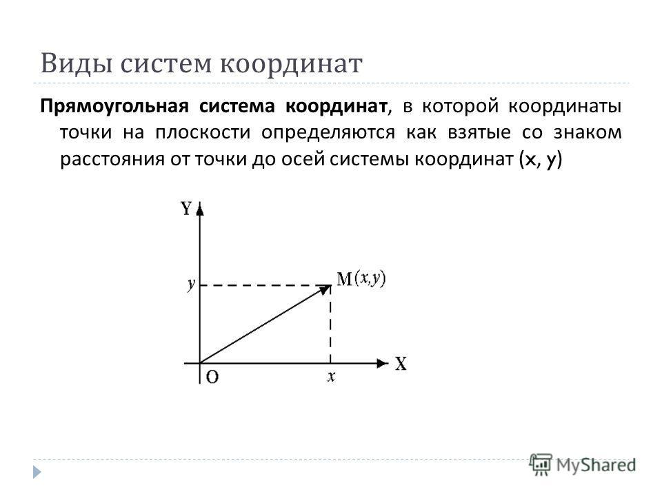 Виды систем координат Прямоугольная система координат, в которой координаты точки на плоскости определяются как взятые со знаком расстояния от точки до осей системы координат (x, y)