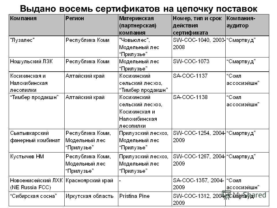 Выдано восемь сертификатов на цепочку поставок