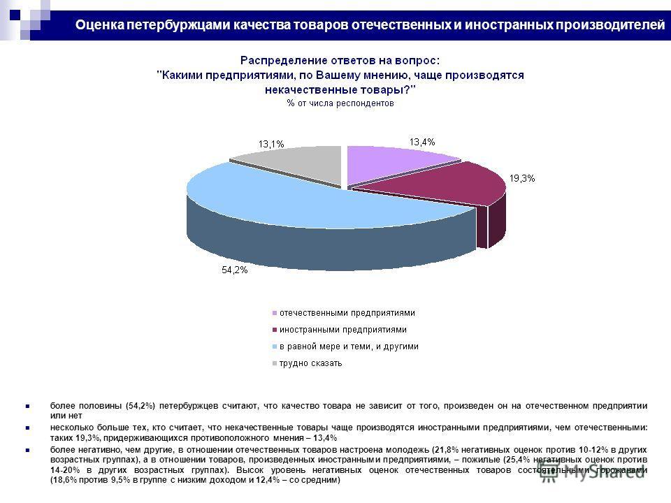 Оценка петербуржцами качества товаров отечественных и иностранных производителей более половины (54,2%) петербуржцев считают, что качество товара не зависит от того, произведен он на отечественном предприятии или нет несколько больше тех, кто считает