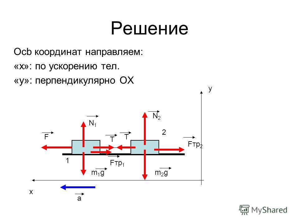 Решение Осb координат направляем: «x»: по ускорению тел. «y»: перпендикулярно OX 1 2 F m1gm1gm2gm2g Fтр 1 Fтр 2 N1N1 N2N2 T T a x y