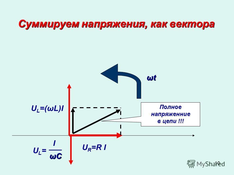 10 Суммируем напряжения, как вектора ωtωtωtωt U R =R I UL=(ωL)IUL=(ωL)I UL=UL= I ωСωСωСωС Полное напряженние в цепи !!!