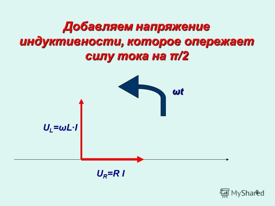 8 Добавляем напряжение индуктивности, которое опережает силу тока на π/2 ωtωtωtωt U R =R I U L =ωL·I