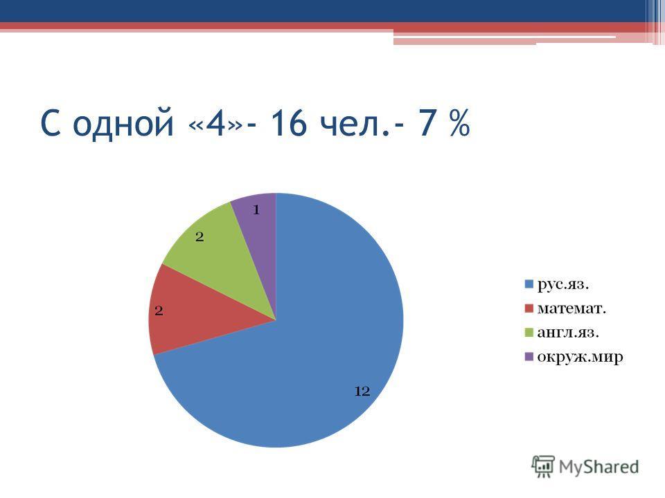 С одной «4»- 16 чел.- 7 %