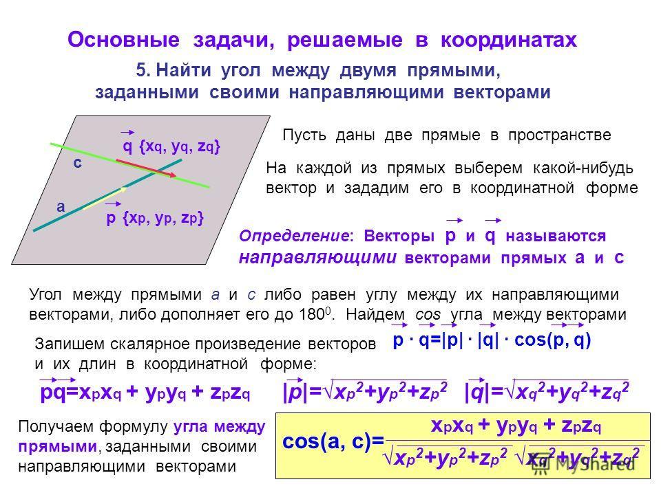 p · q=|p| · |q| · cos(p, q) Основные задачи, решаемые в координатах 5. Найти угол между двумя прямыми, заданными своими направляющими векторами Пусть даны две прямые в пространстве а с На каждой из прямых выберем какой-нибудь вектор и зададим его в к