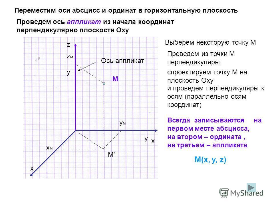 x x y y z Переместим оси абсцисс и ординат в горизонтальную плоскость Проведем ось аппликат из начала координат перпендикулярно плоскости Оху Ось аппликат Выберем некоторую точку М М Проведем из точки М перпендикуляры: спроектируем точку М на плоскос