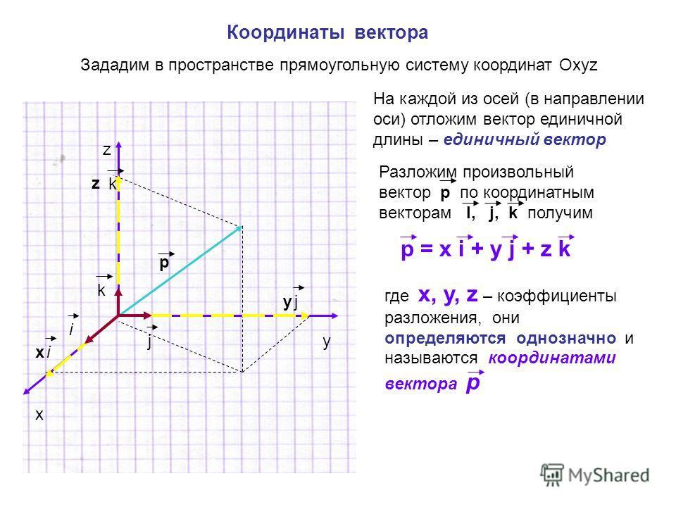 Координаты вектора Зададим в пространстве прямоугольную систему координат Охуz x y z На каждой из осей (в направлении оси) отложим вектор единичной длины – единичный вектор j i k p ix yj z k Разложим произвольный вектор р по координатным векторам I,