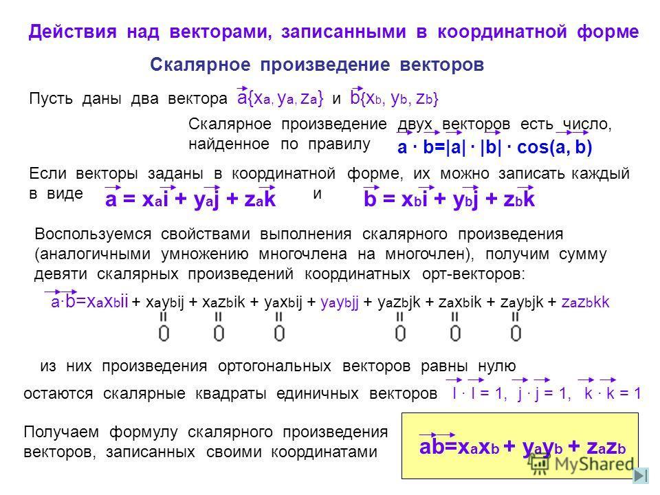 Действия над векторами, записанными в координатной форме Скалярное произведение векторов Пусть даны два вектора а{x a, y a, z a } и b { x b, y b, z b } Скалярное произведение двух векторов есть число, найденное по правилу a · b=|a| · |b| · cos(a, b)
